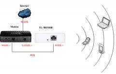 TP-LINK TL-WR700N在家庭共享ADSL下如何设置