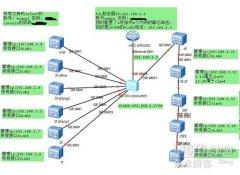 利用S5700、S2700和ER3260组的一个小型校园网
