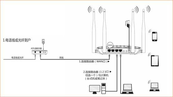 192.168.0.1路由器接线方法