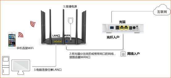 【图文教程】新的腾达(Tenda)路由器怎么设置