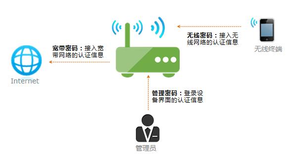 TP-LINK无线路由器怎么改密码?